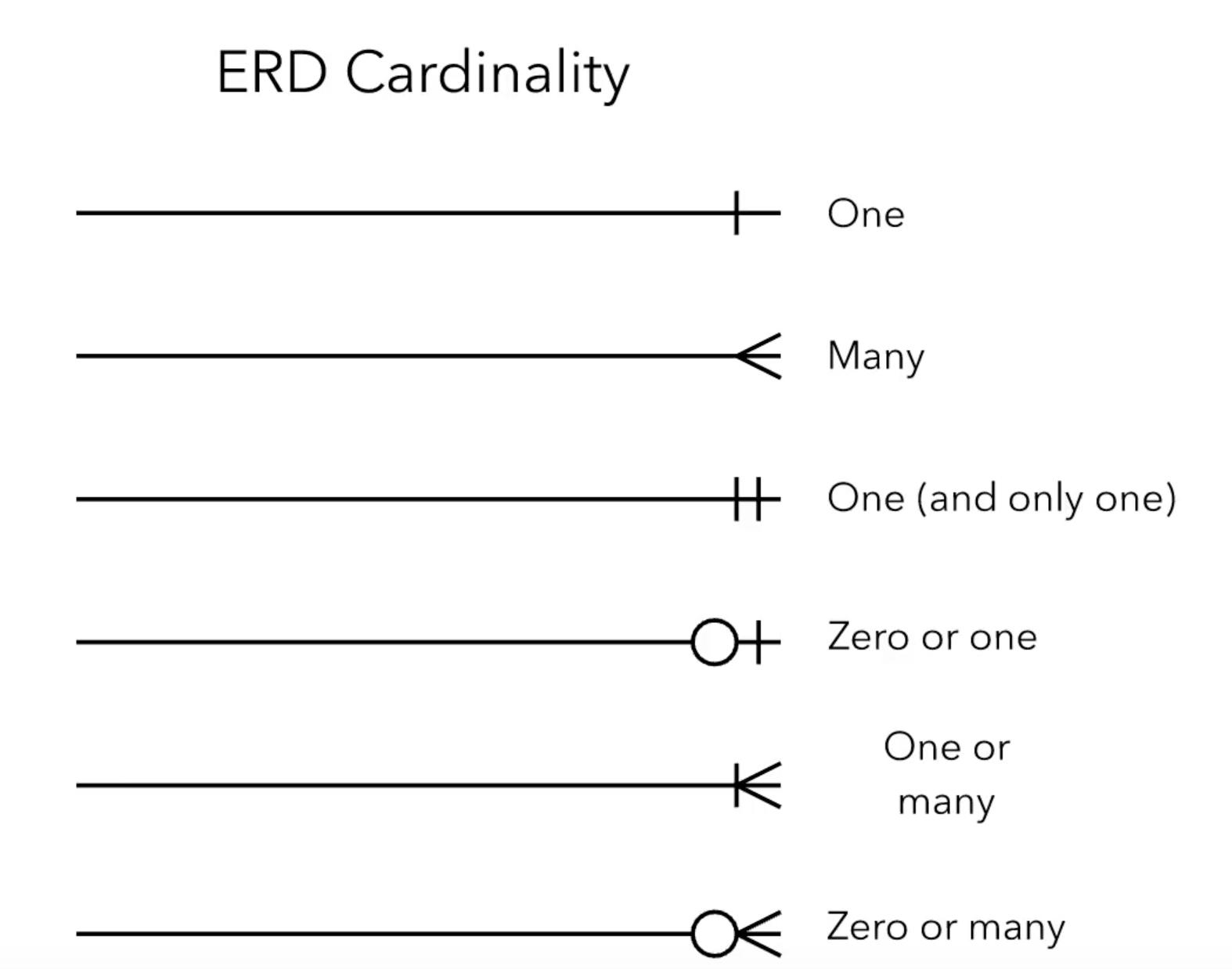 Cardinality Diagram