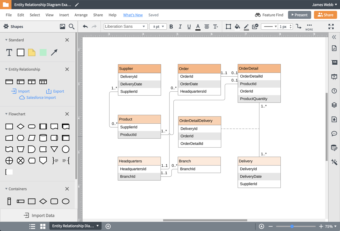Entity Relationship Diagram Editor