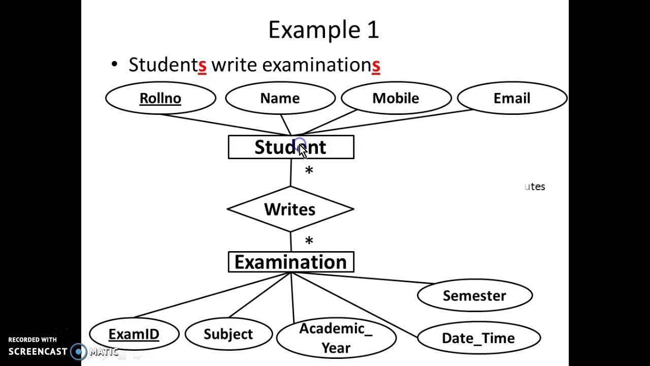Er Diagram Practice Problems