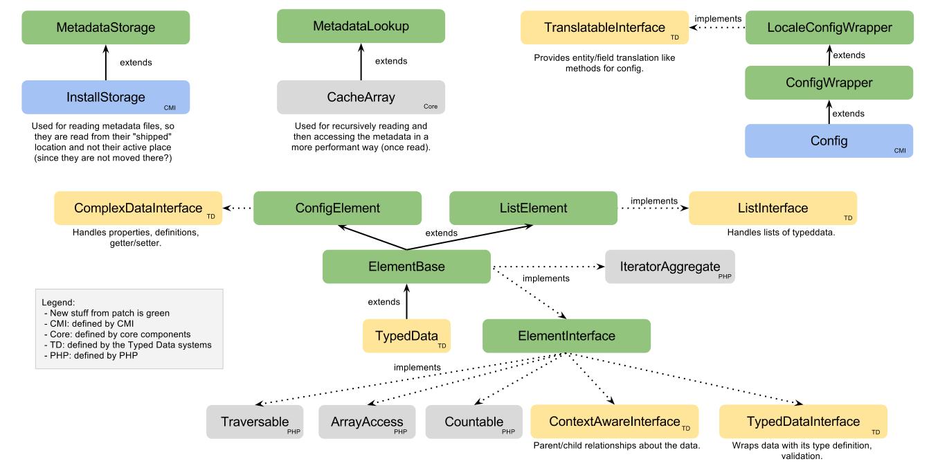 Introduce Configuration Schema And Use For Translation in Drupal 8 Er Diagram