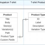 Relationship Diagrams | Drupal Commerce Documentation Regarding Drupal 8 Er Diagram