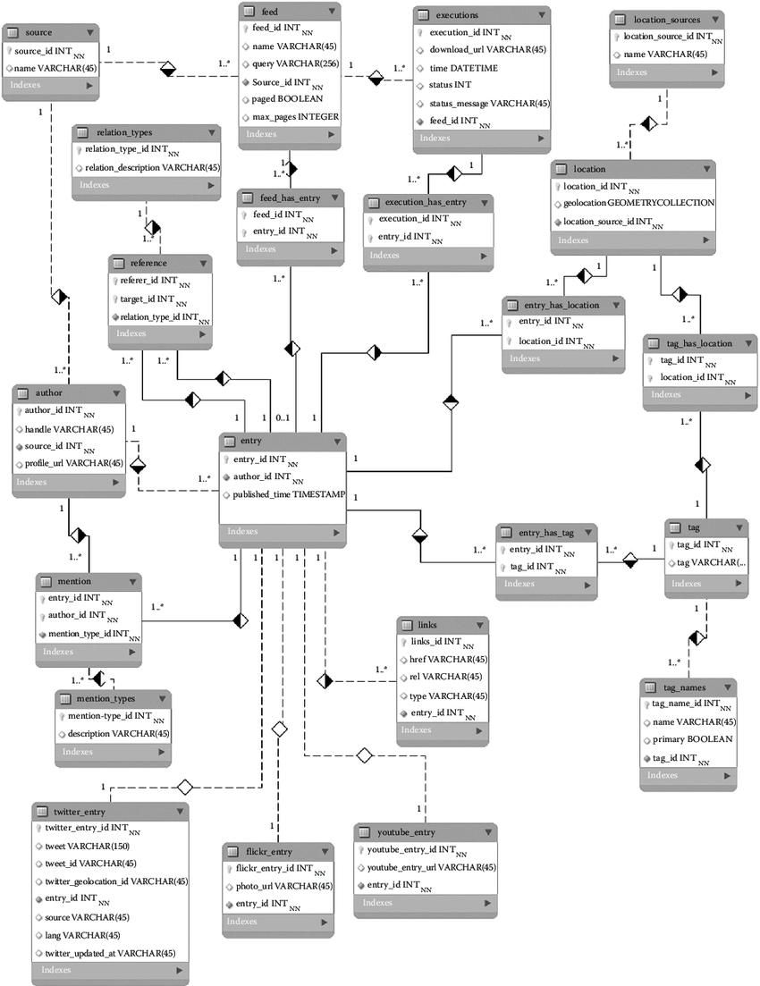8 An Er Diagram Of The Geosocial Media Data Model