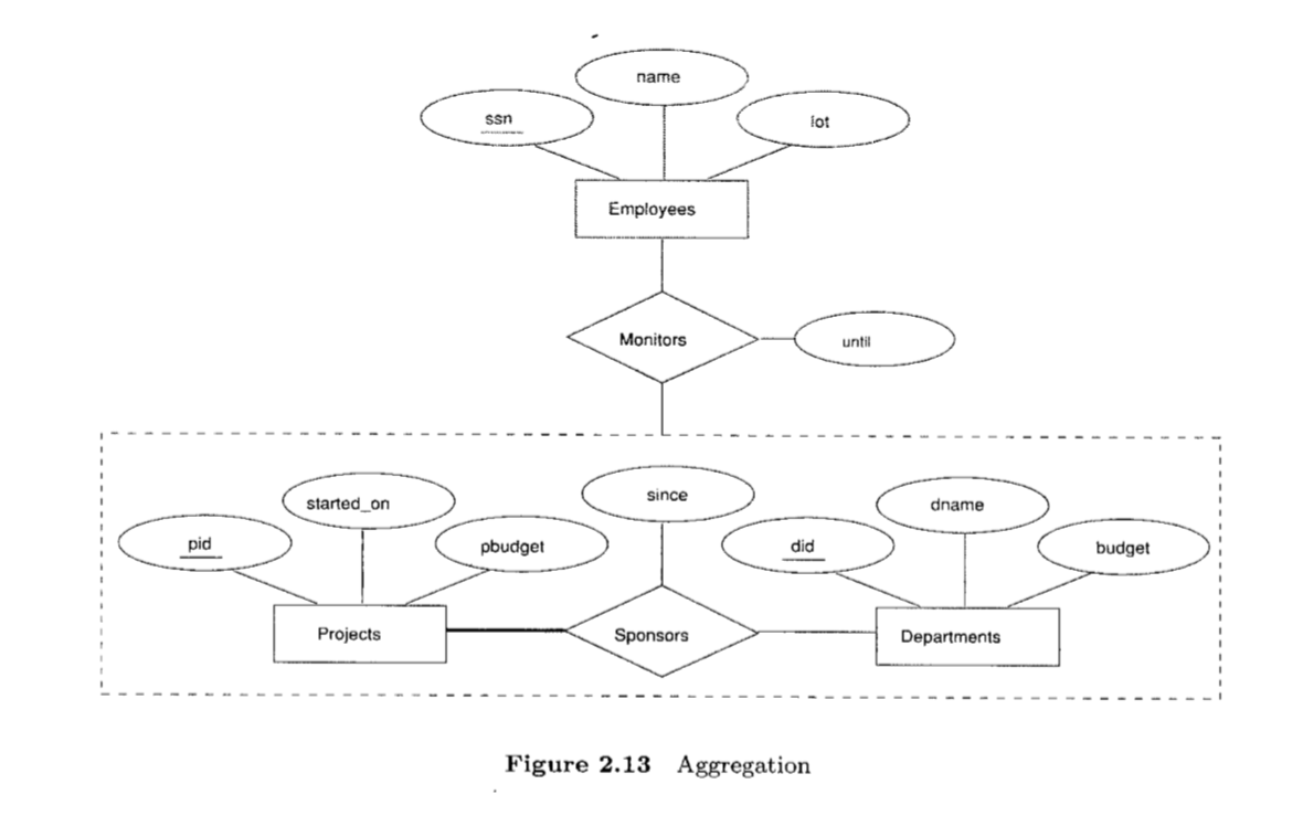 Aggregation Vs Ternary Relationship - When To Use