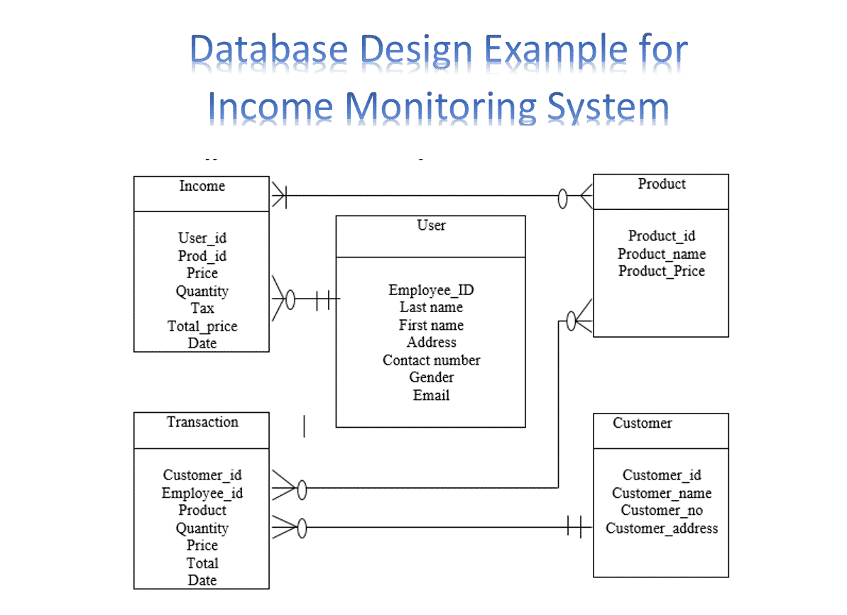 Best Er Diagram In Dbms With Examples 2020   Entity