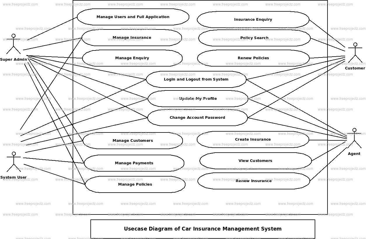 Car Insurance Management System Use Case Diagram | Freeprojectz