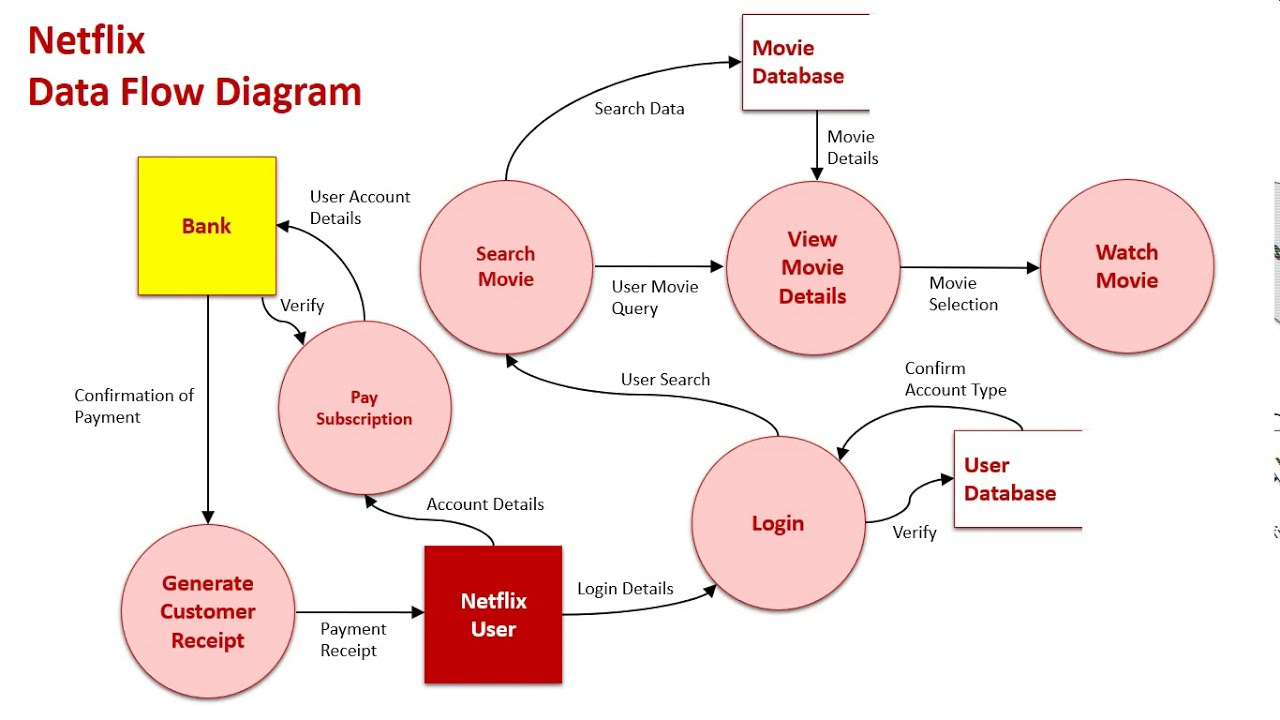 Netflix Er Diagram