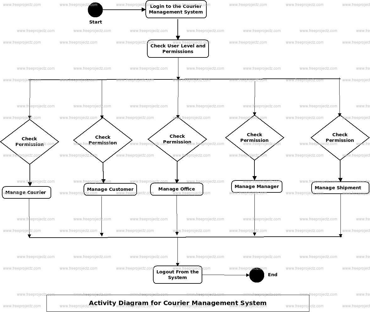 Courier Management System Uml Diagram   Freeprojectz