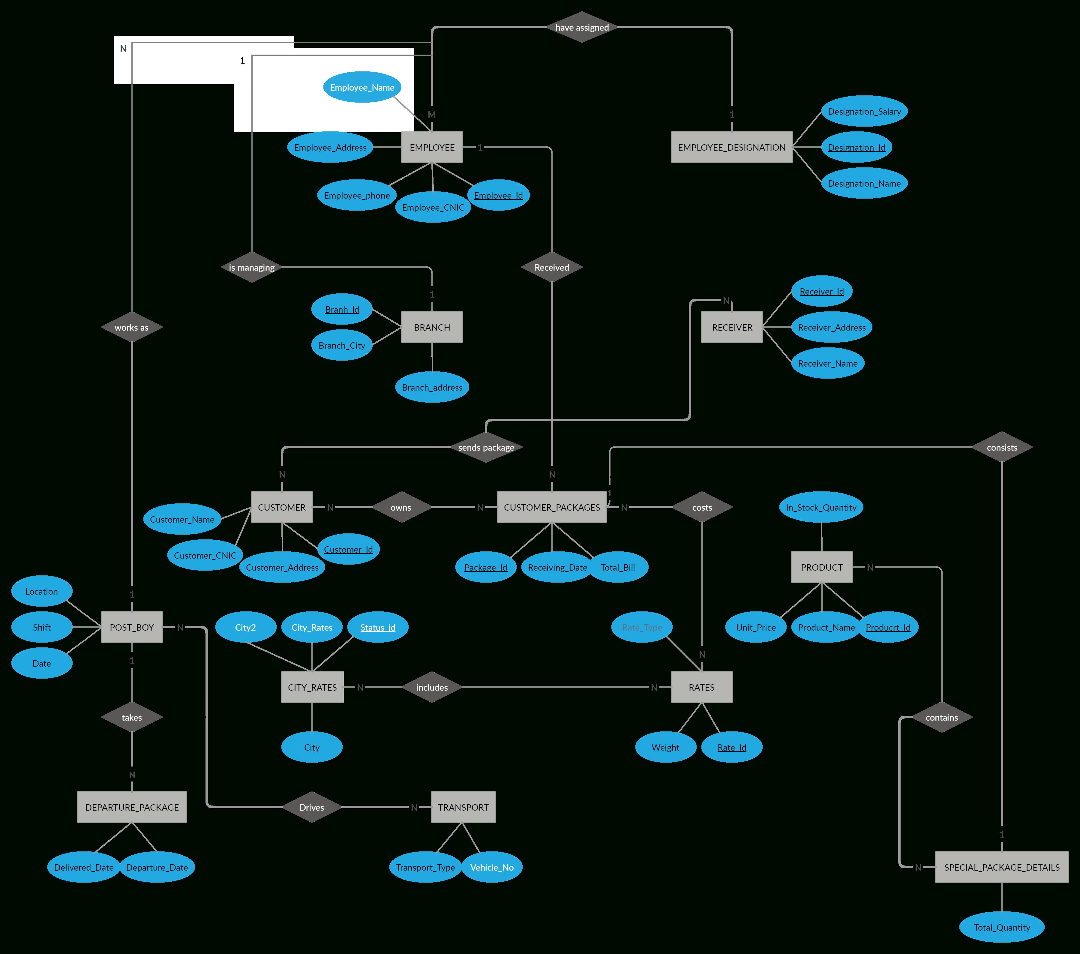 Courier Service   Relationship Diagram, Courier Service
