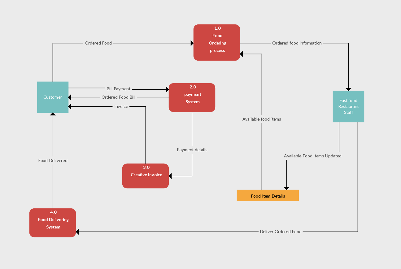 Data Flow Diagram Templates To Map Data Flows - Creately