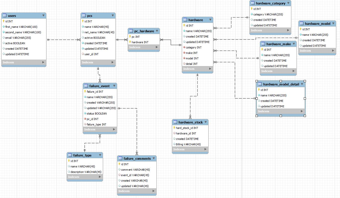 Database Design For Enterprise Hardware Stock And Billing