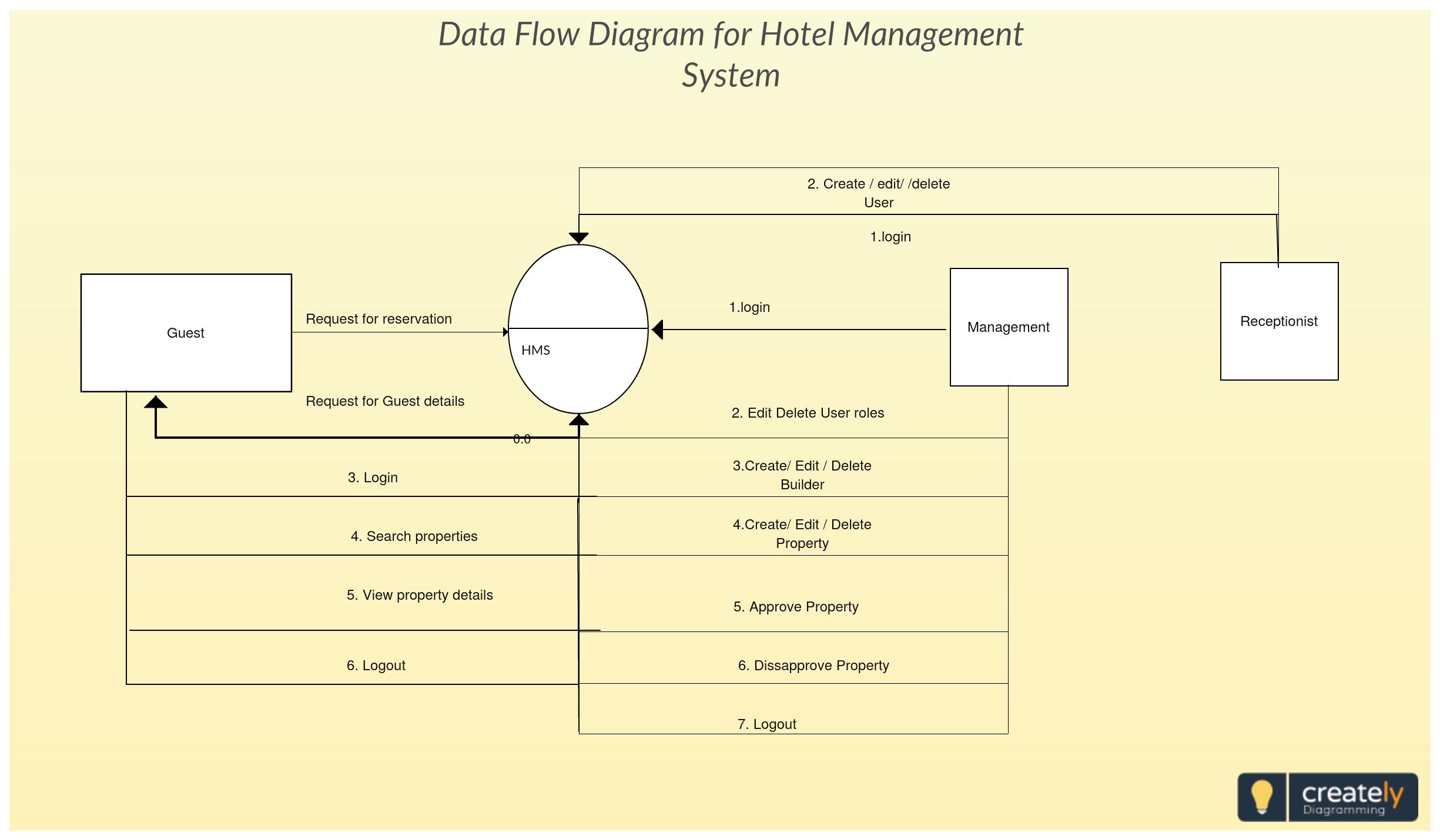 Diagram] Context Level Diagram For Hotel Management System