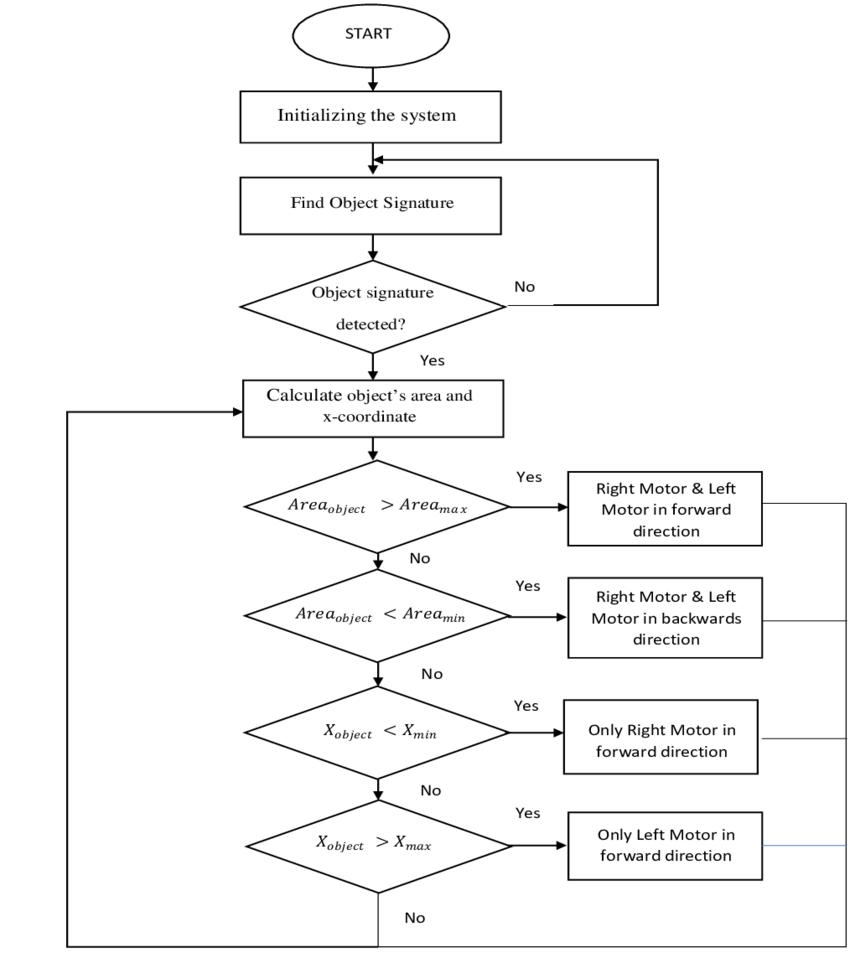 Diagram] Data Flow Diagram For Mobile Tracking System Full