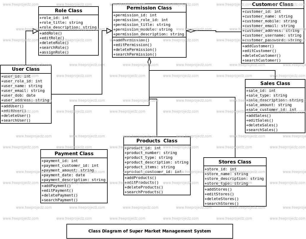 Diagram] Er Diagram For Supermarket Management System Full