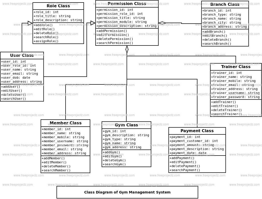 Diagram] Sequence Diagram Gym Management System Full Version