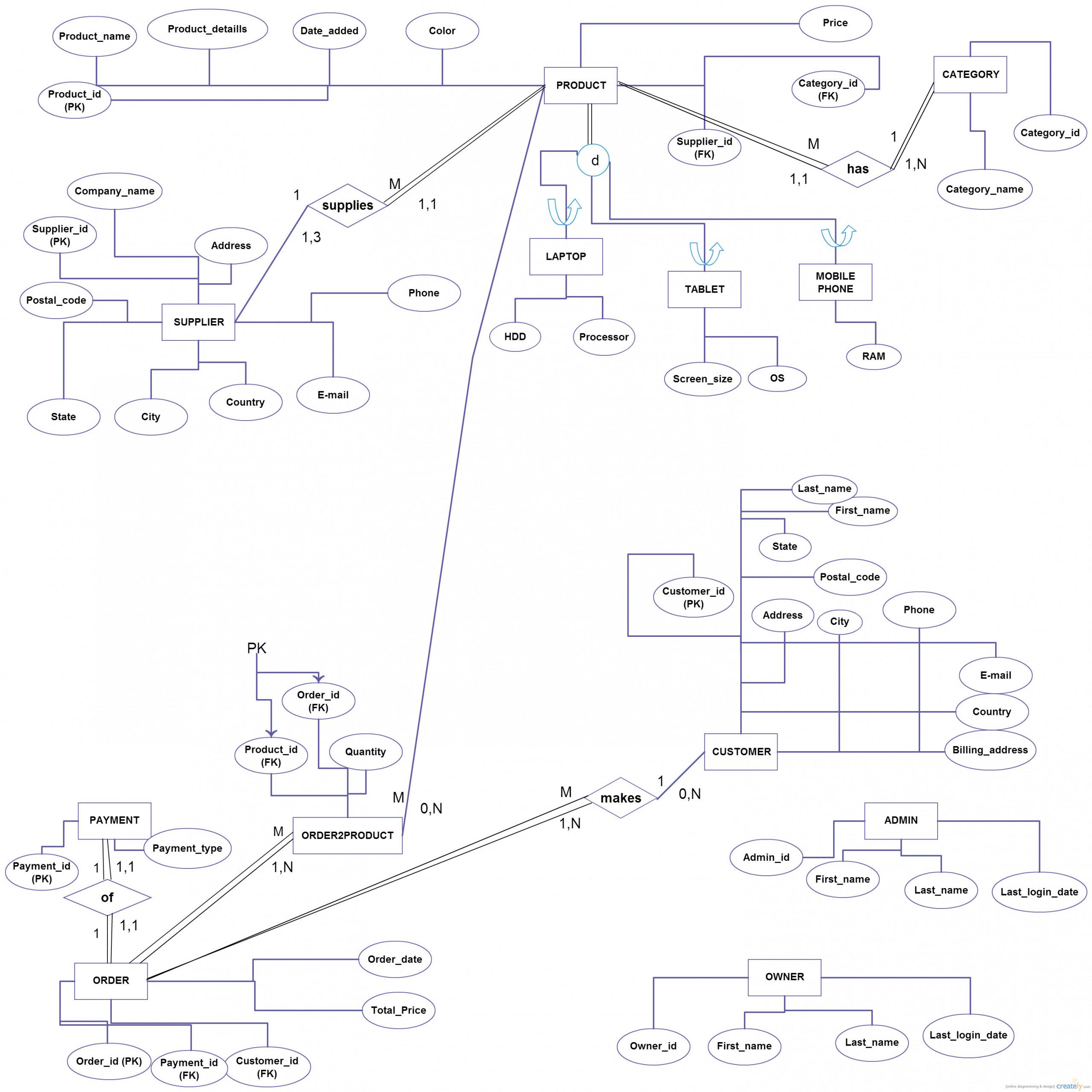 Er Eer Diagram