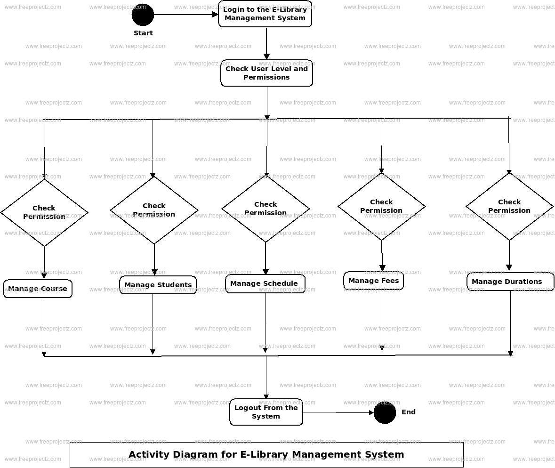 E-Library Management System Uml Diagram | Freeprojectz