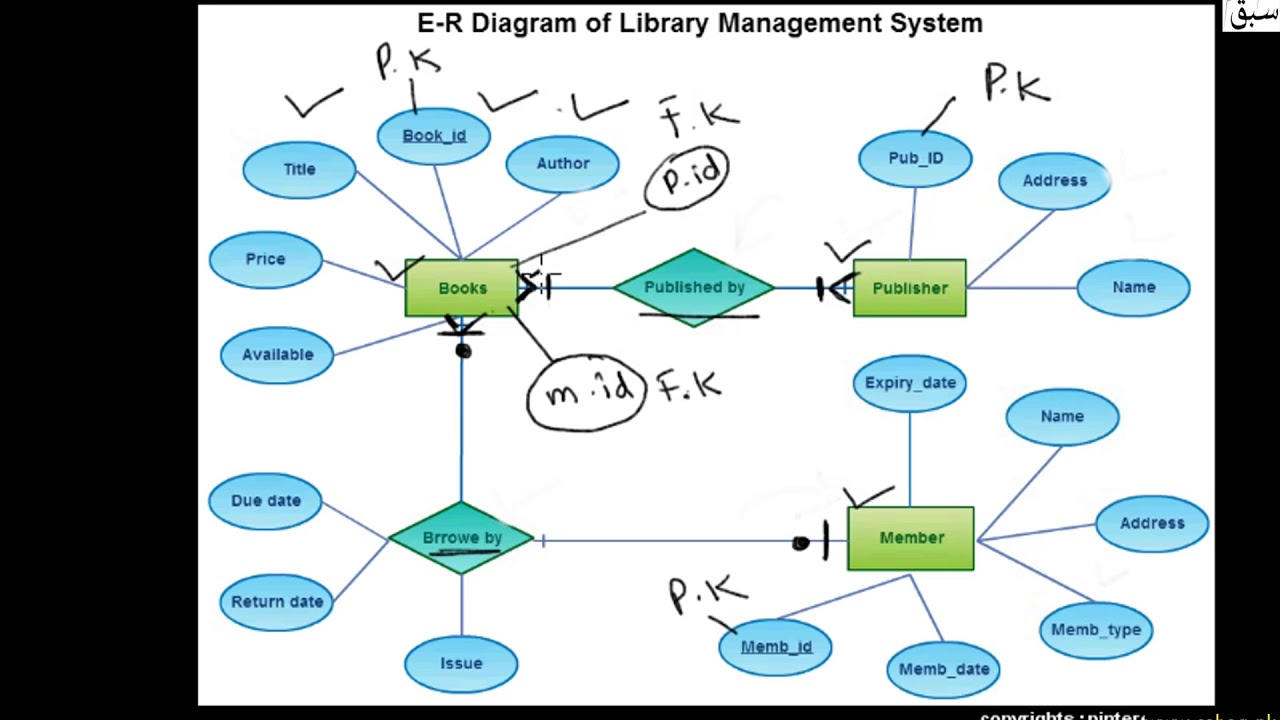 E-R Diagram For Library Management System, Computer Science Lecture    Sabaq.pk  