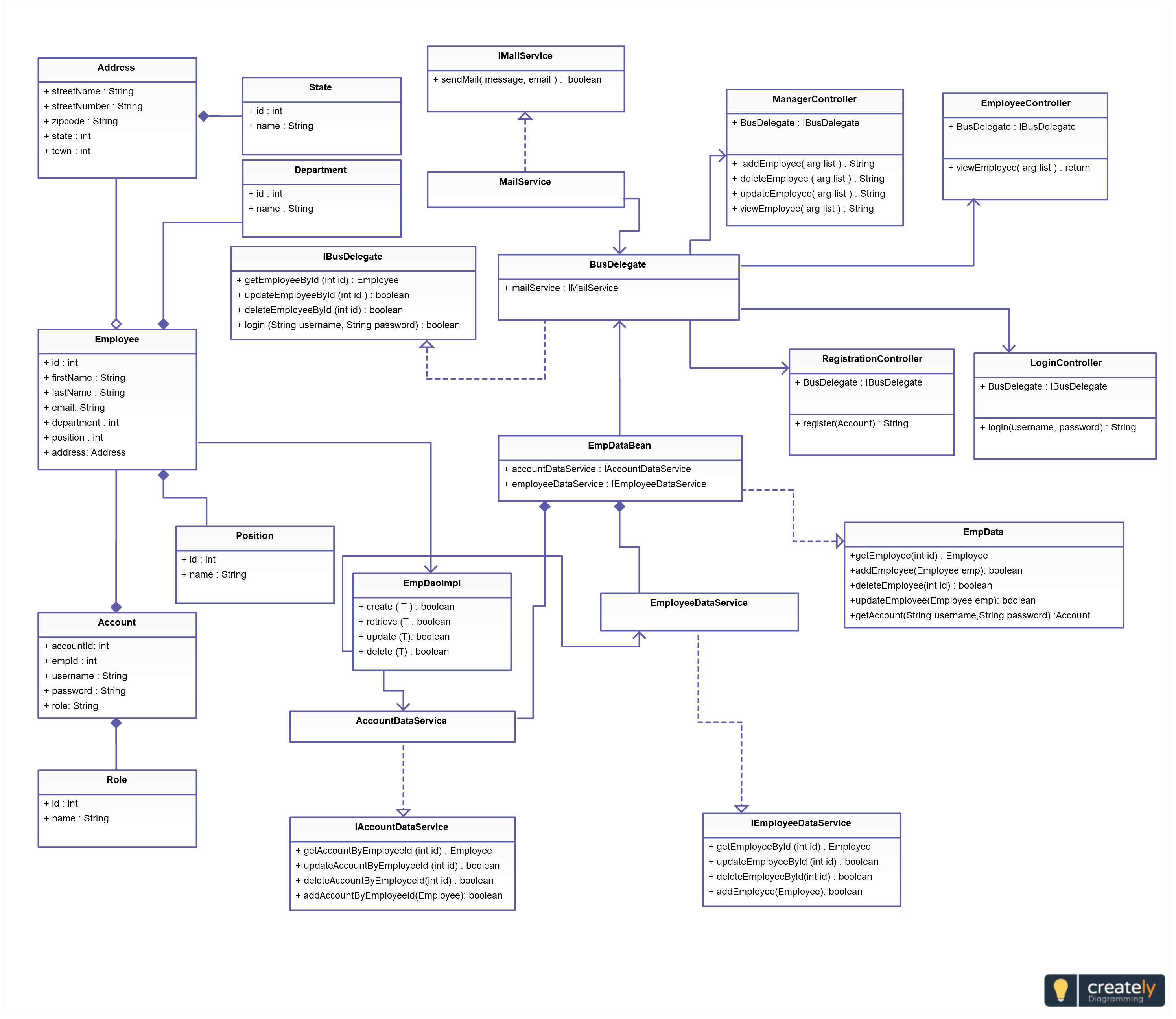 Employee Management System Created Using Class Diagram