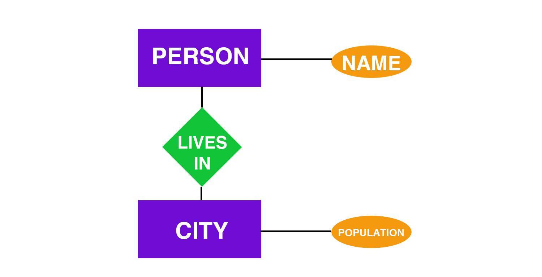 Entity-Relationship Diagram Definition