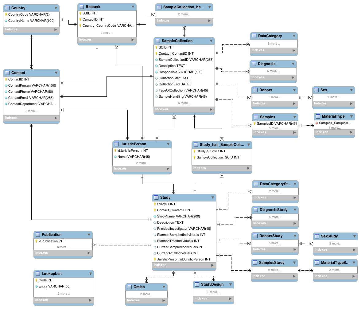 Entity-Relationship Diagram (Erd) - Bbmri Wiki