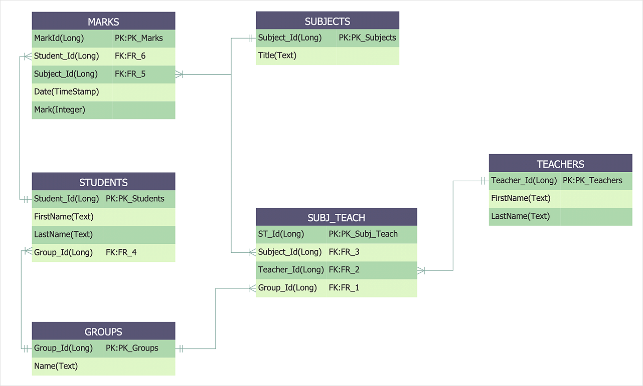 Entity-Relationship Diagram (Erd)   How To Create An Entity