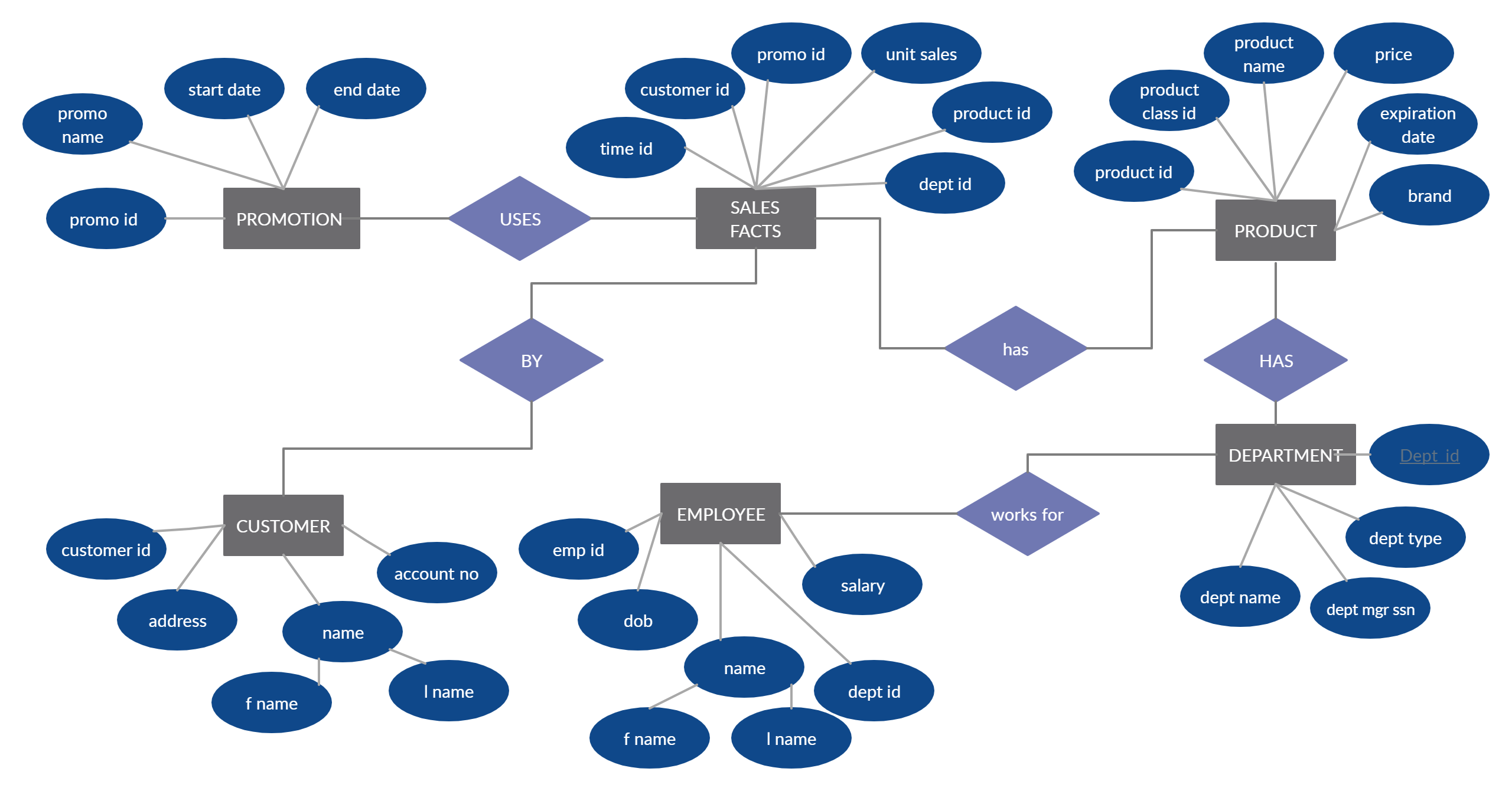 Entity Relationship Diagram Of Supermarket | Relationship
