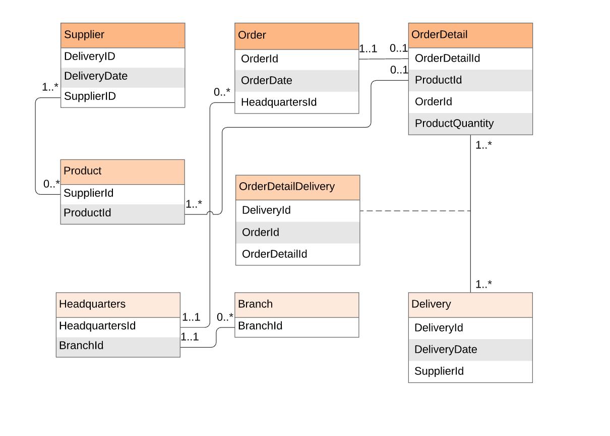 Entity Relationship Diagrams (Erds) – Lucidchart