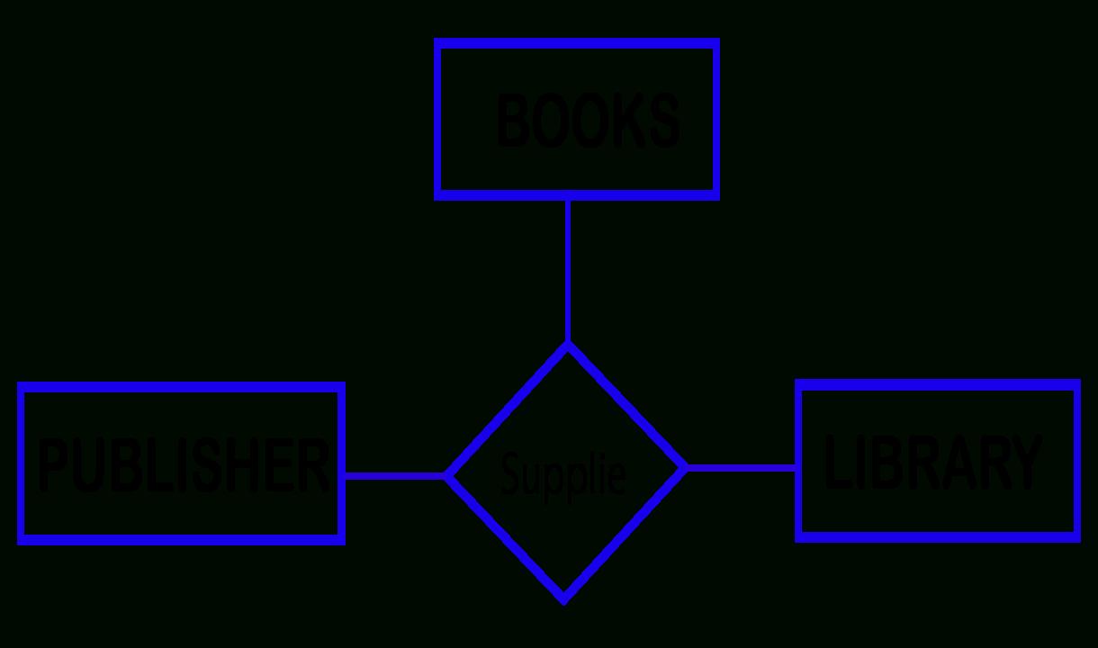 Entity Relationship (Er) Model - Library & Information