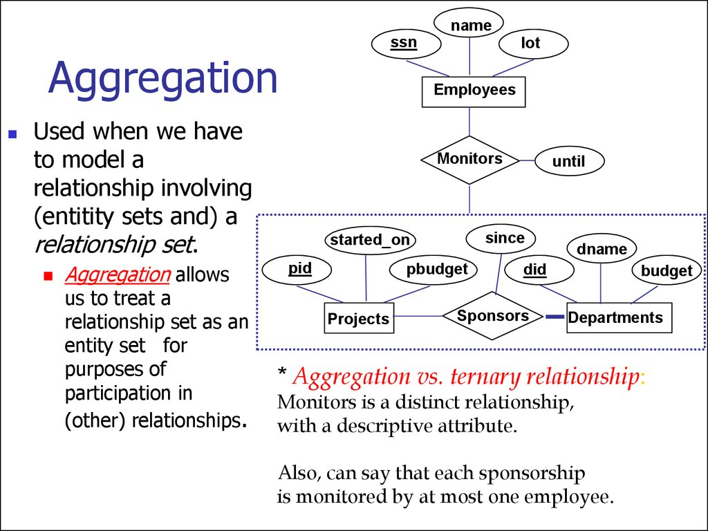 Entity Relationship Model. (Lecture 1) - Online Presentation