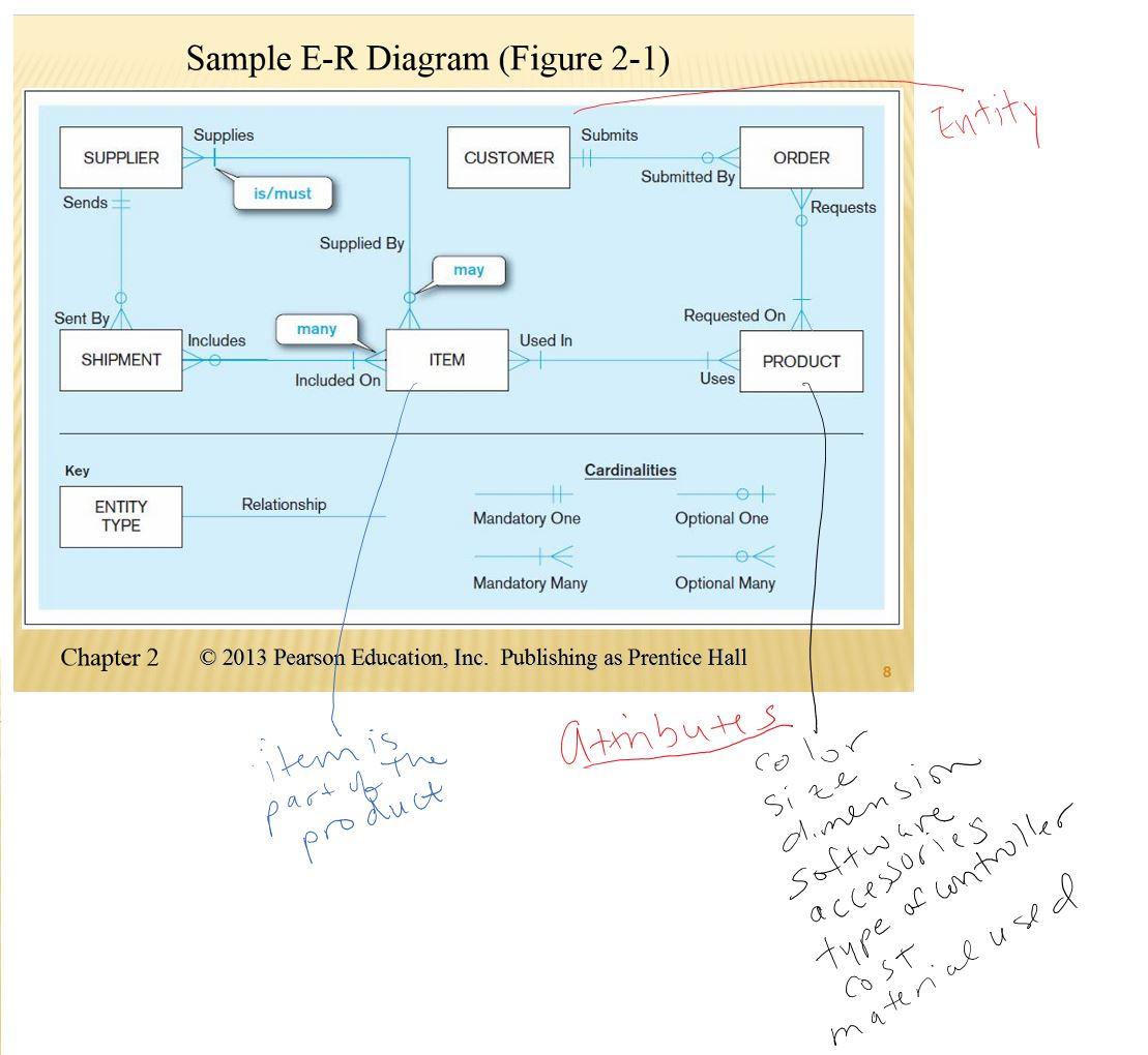 Er Diagram   Dr. Flava