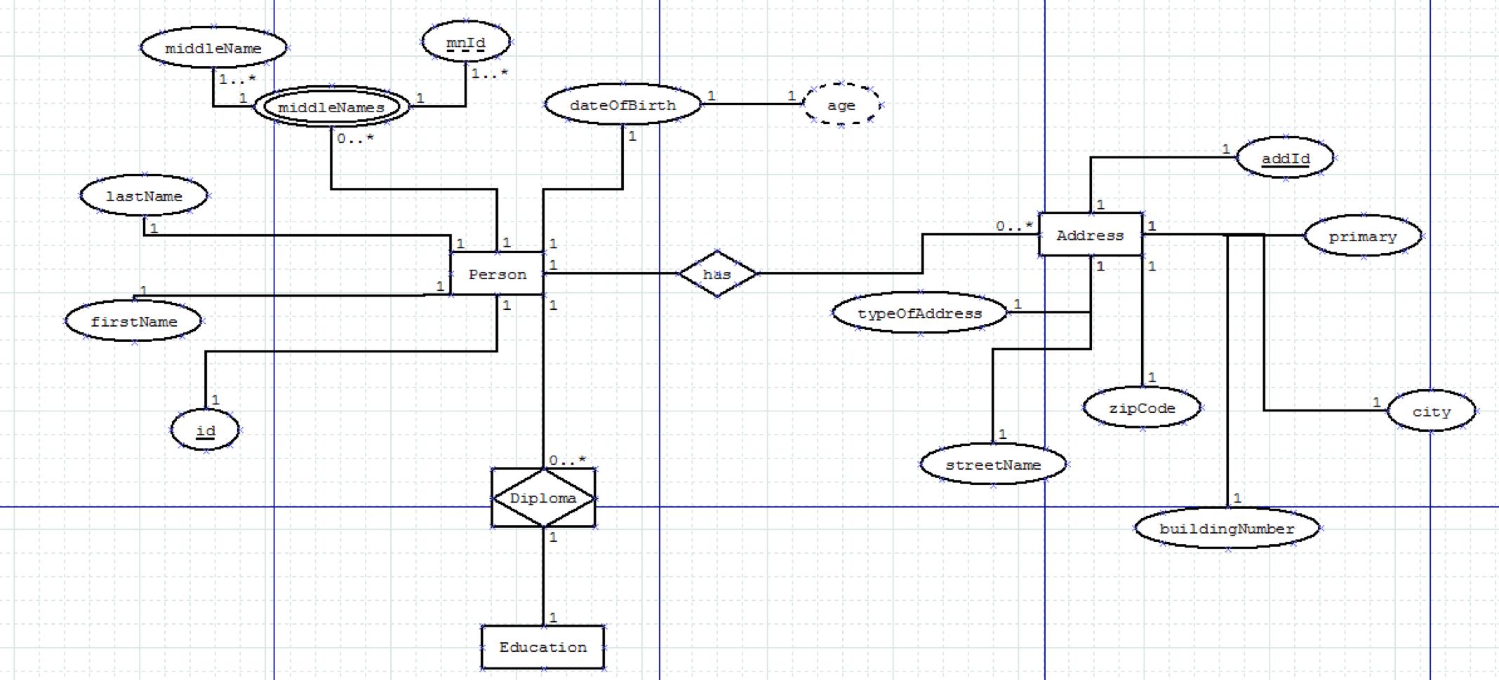 Er Diagram Explained - Stack Overflow