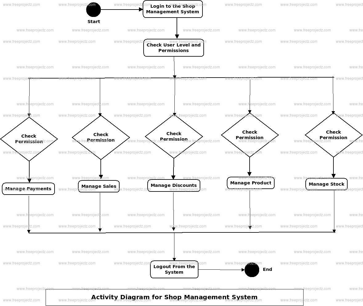 Er Diagram For Furniture Shop Management System - Patio