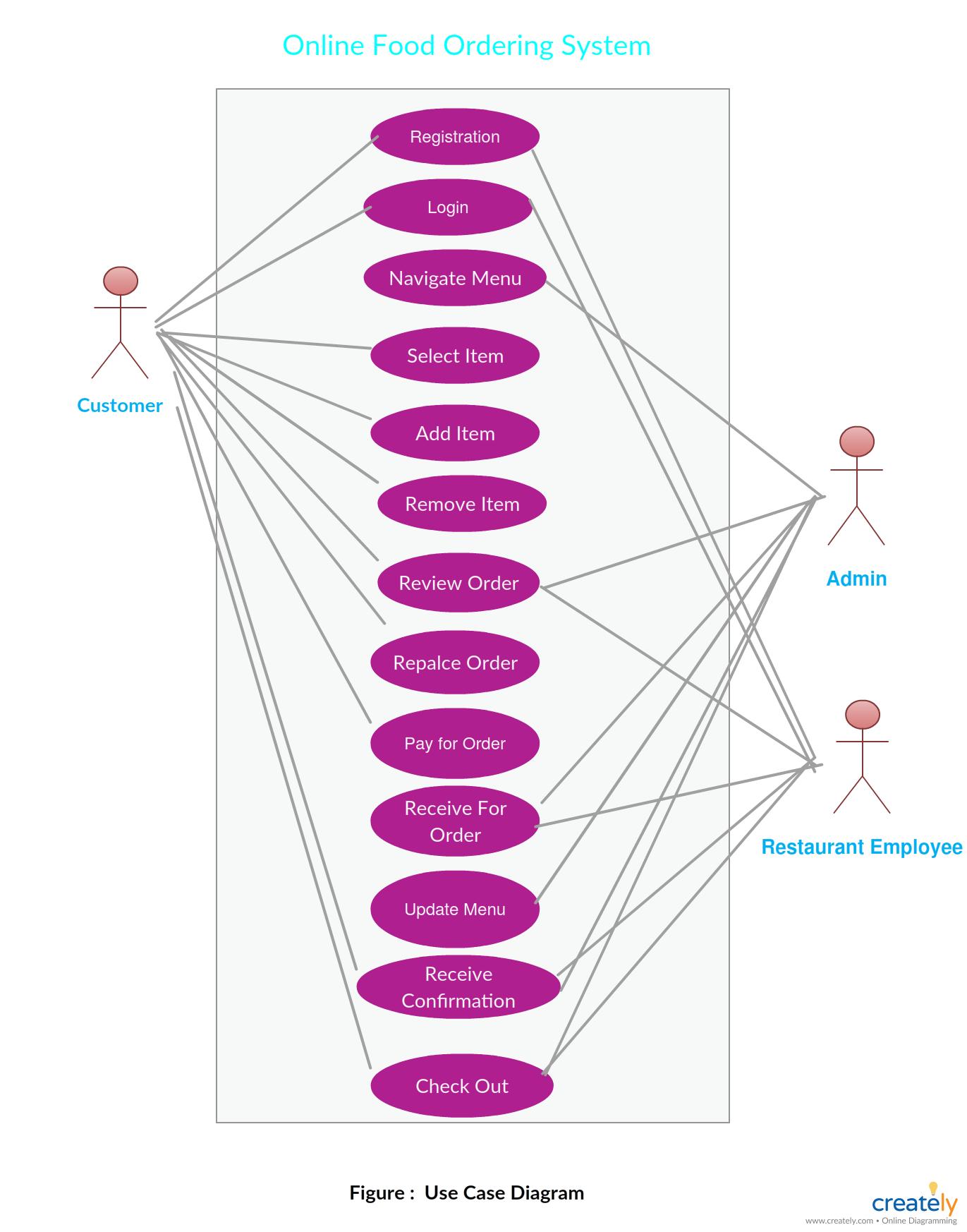 Er Diagram For Online Food Ordering System - A Entity