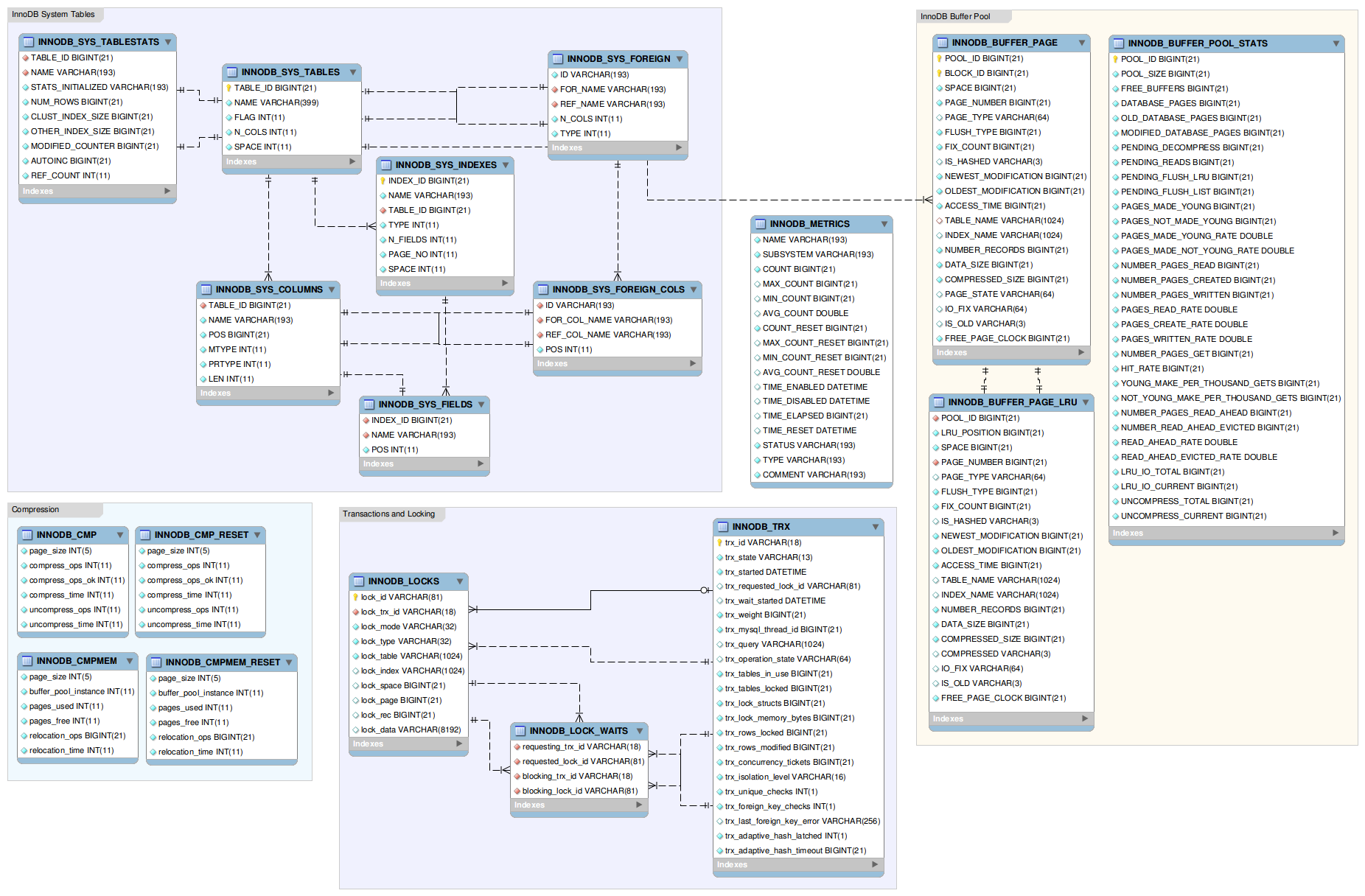 Er-Diagram Of The Innodb Data Dictionary   Fromdual