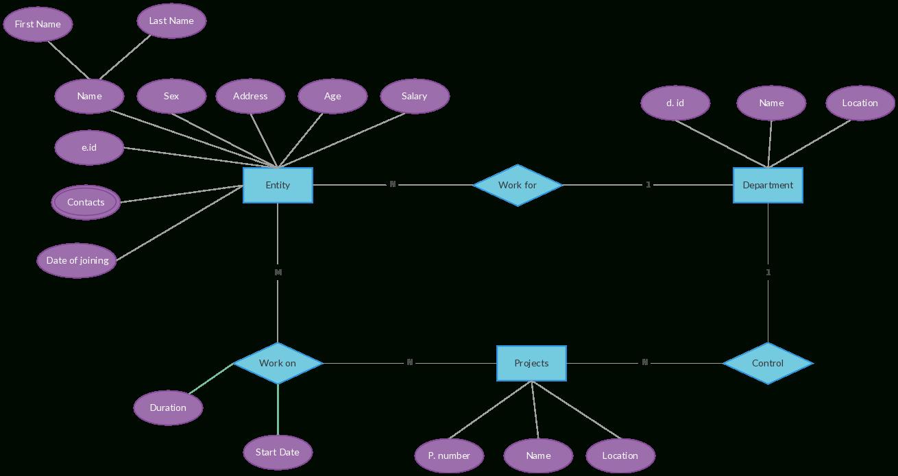 Er Diagram Templates To Get Started Fast | Diagram