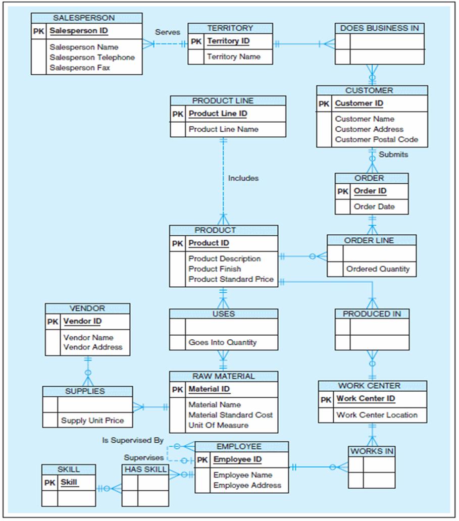 Er Diagrams And Databases – Moltomonaco