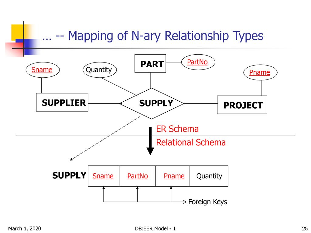 Er To Relational Mapping - Ppt Download