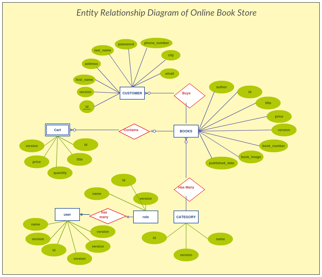 Er Diagram Of Online Bookstore Project