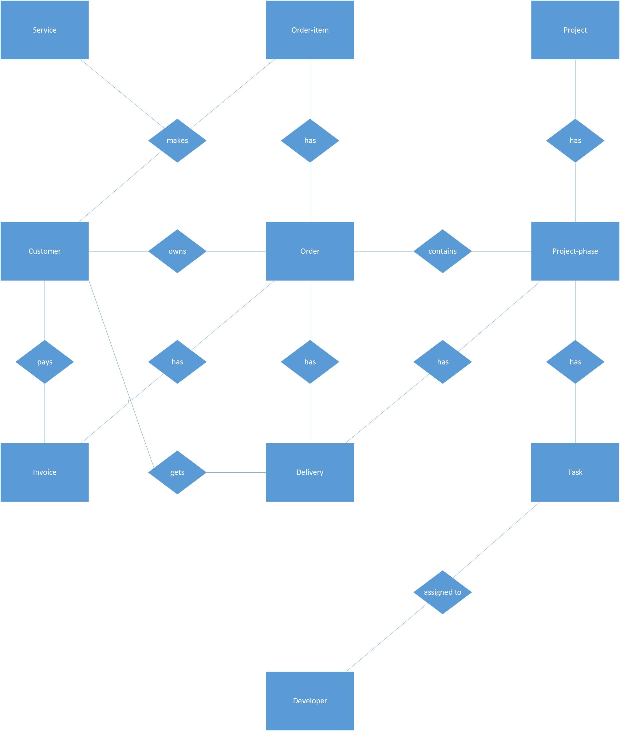 Erd For A Web Development Company - Database Administrators
