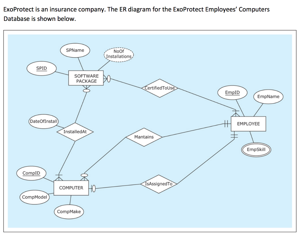 Exoprotect Is An Insurance Company. The Er Diagram