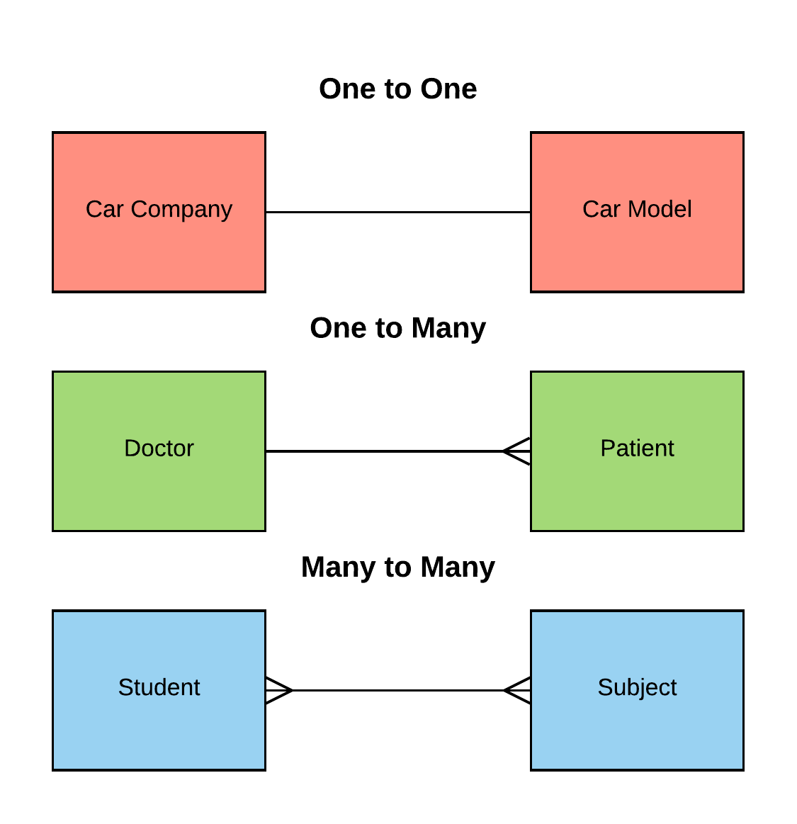 File:entity Relationship Diagram Examples - Wikimedia