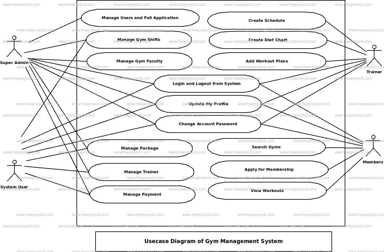 Gym Management System Use Case Diagram   Freeprojectz