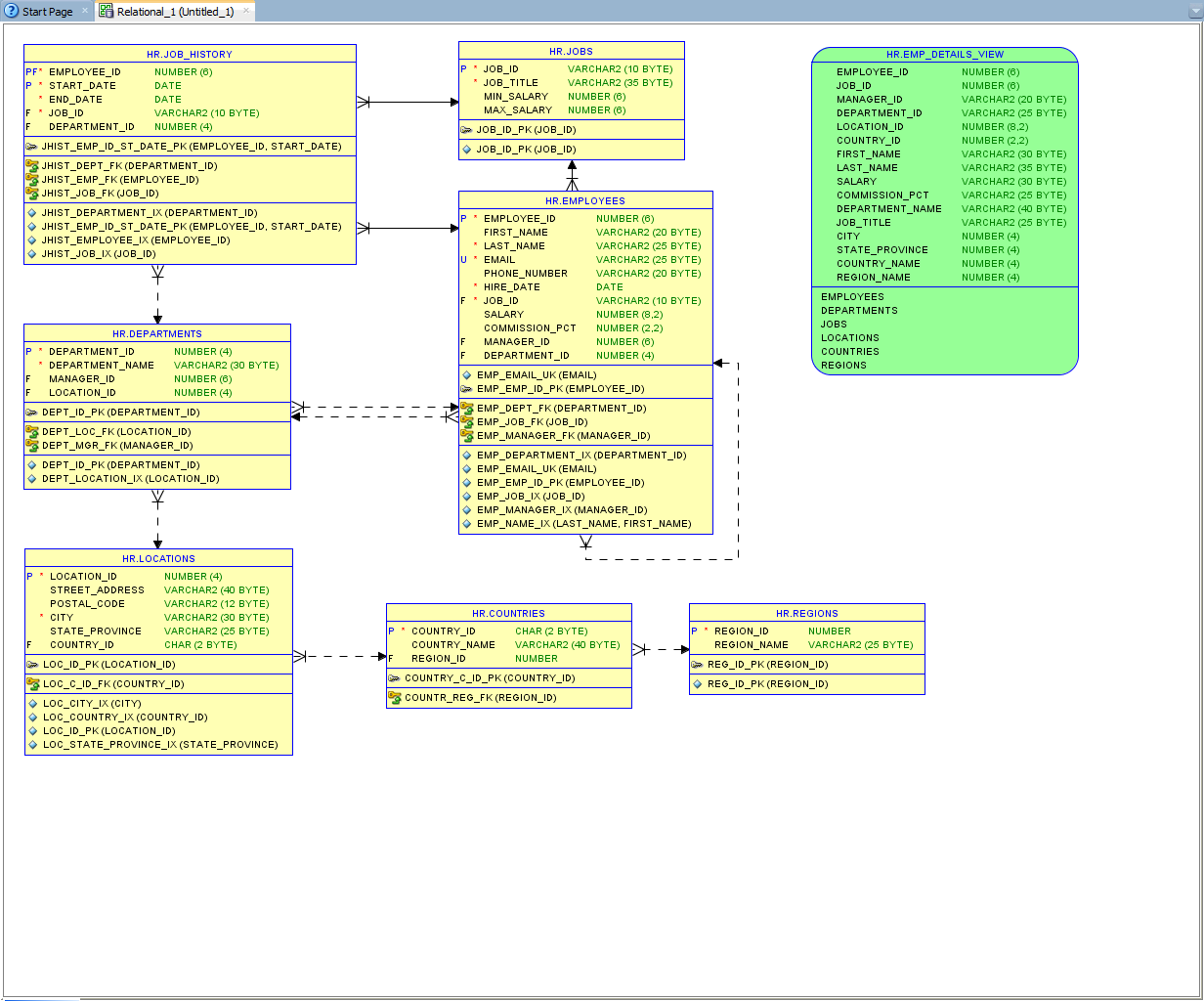 How To Generate Database Documentation With Oracle Sql