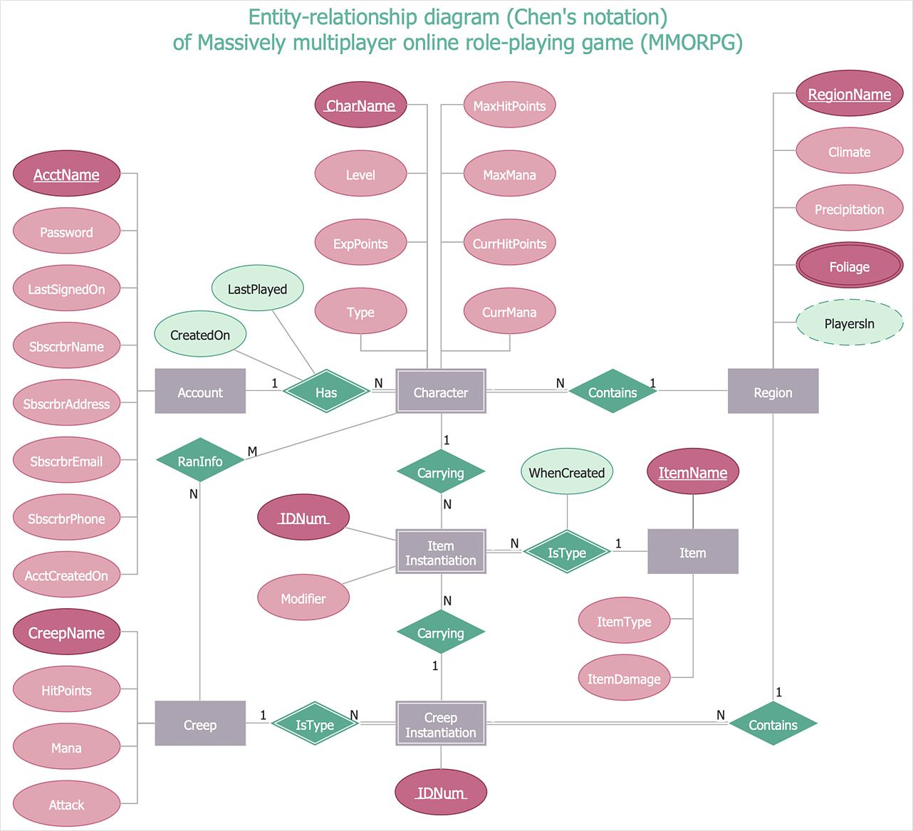 How To Make Chen Er Diagram   Entity Relationship Diagram