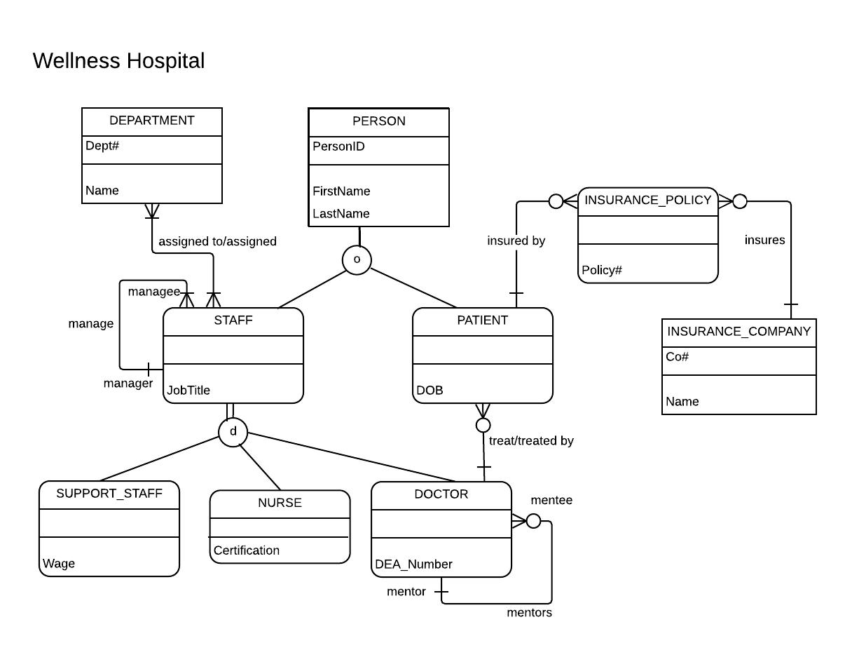 Identifying Relationship In Er Diagram