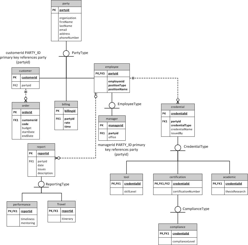 Supertype Subtype Relationship Er Diagram