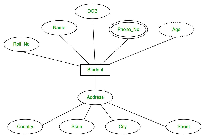 Types Of Attributes In Er Diagram