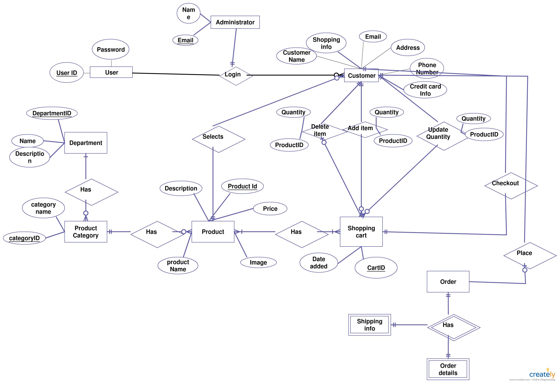 Kw_7861] Shopping Cart Entity Relationship Diagram Creately