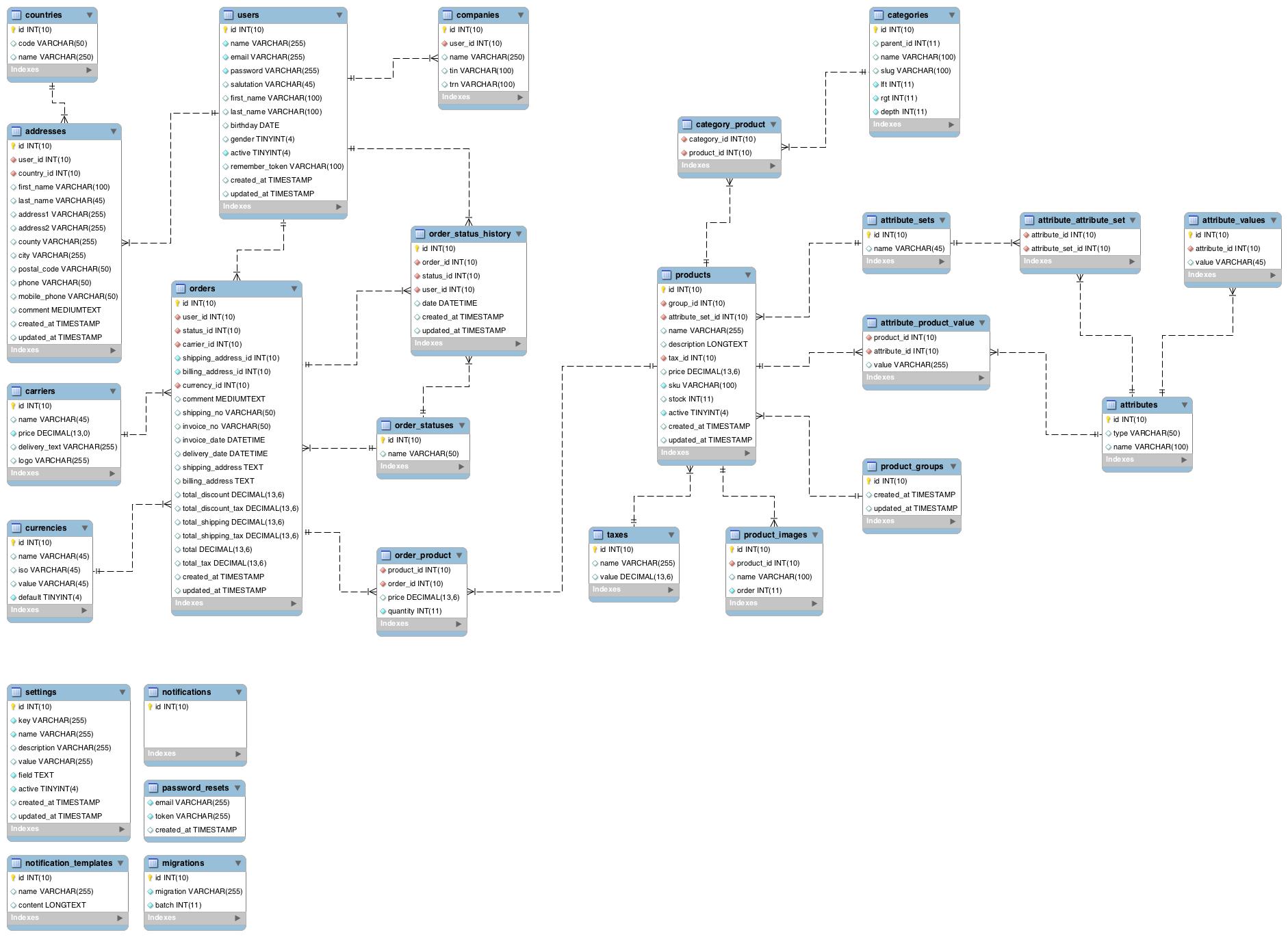 Laravel Backpack Ecommerce - Demo Data - Stack Overflow