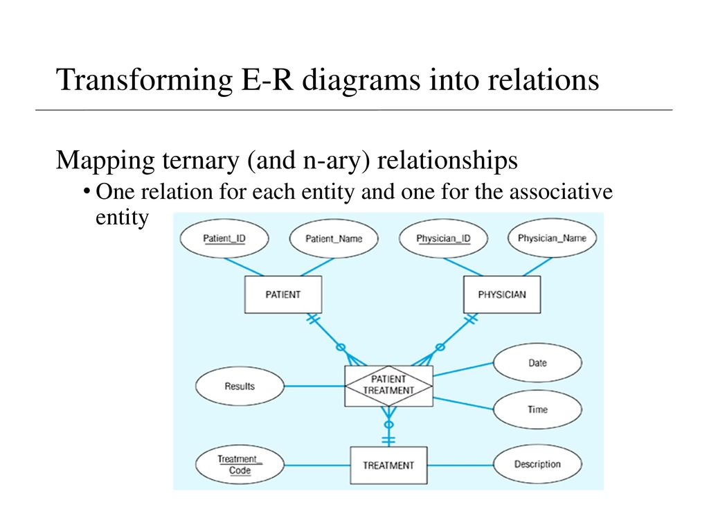 Lecture 5 Supplement – Er Model & Mapping To Relational